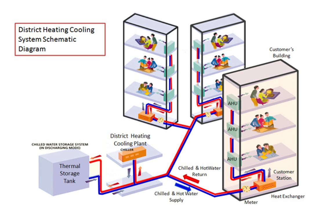 Keppel DHCS is the first and largest district cooling systems (DCS)