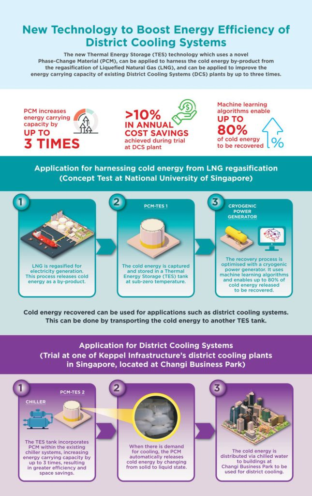 Technology to Boost Energy Efficiency of District Cooling System Infographic